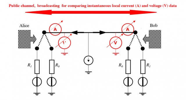 Thermodynamic cryptography, using resistors and Johnson noise